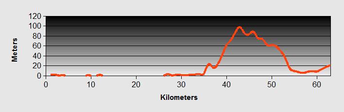 Aquilea to Trieste Profile