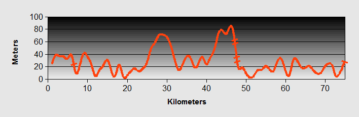 Biograd to Primeston Ride Profile