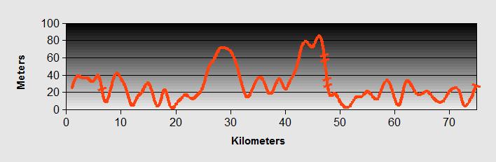 Biograd to Primeston Ride Profile