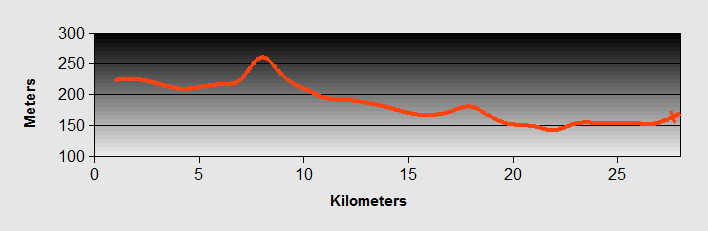 Clusane To Brescia Ride Profile