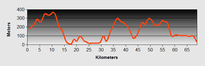 Dhermi to Serande Ride Profile