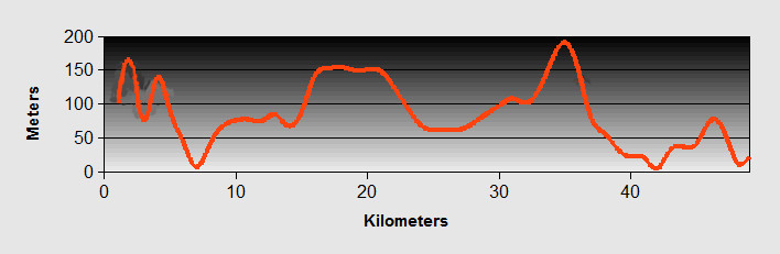 to Zalenica Ride Profile