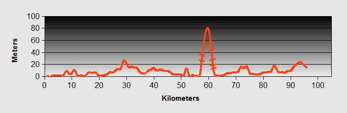 Durres to Fier Ride Profile