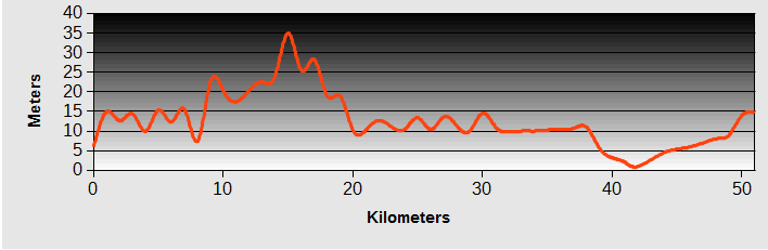 Fulong to Yilan Ride Profile