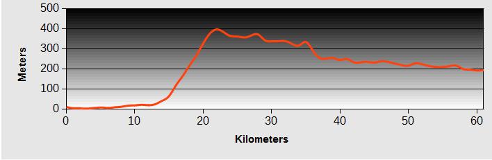 Kochi to Oboke Ride Profile