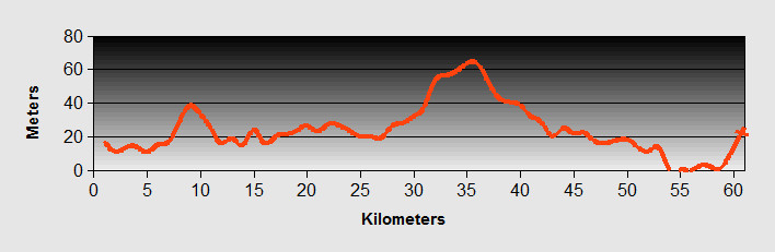 Lac to Durres Ride Profile