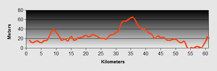 Lac to Durres Ride Profile