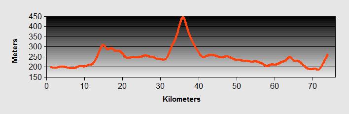 Lecco to Clusane Ride Profile