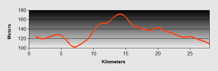 Manerba to Montichiari Ride Profile