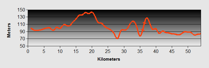 Montichiari to Verona Ride Profile