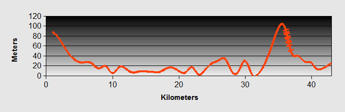 Piren to Porec Ride Profile