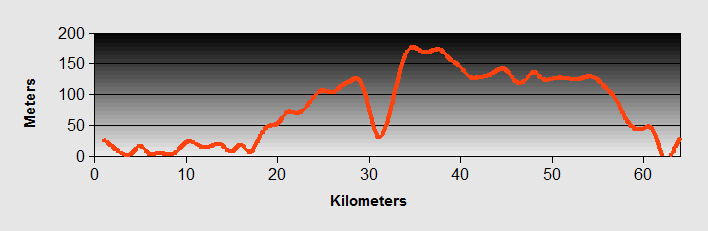 Porec to Pula Ride Profile