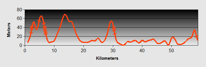 Primestonto Split Ride Profile