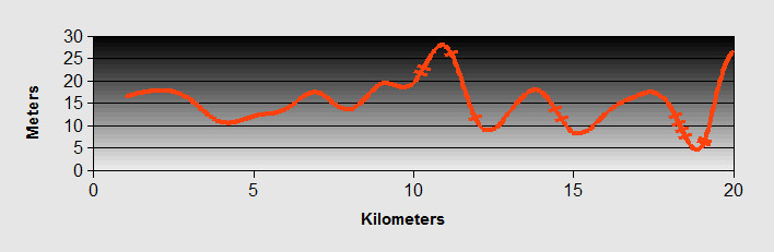 oumentisa Ride Profile