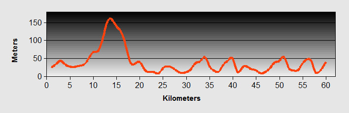 Sarande to Sagiada Ride Profile