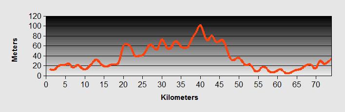 Shkroder to Lac Ride Profile