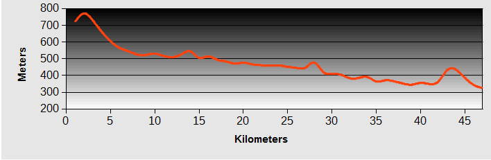 Soksa to Jeongseon Ride Profile