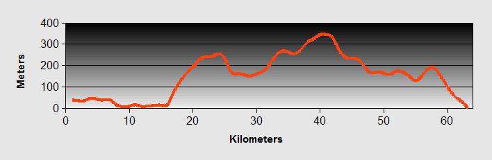 i to Drvenik Ride Profile