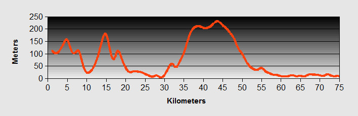 Sveti Stefan to Shkroder Ride Profile