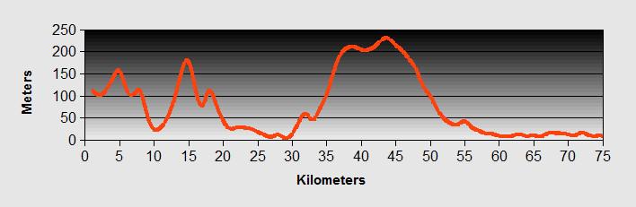 Sveti Stefan to Shkroder Ride Profile