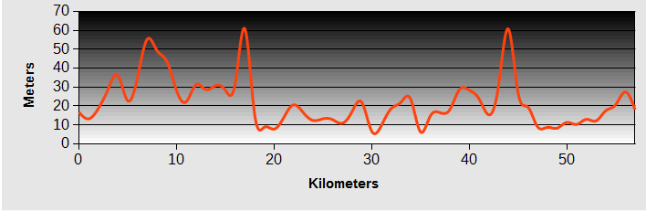 Taipei to Fulong Ride Profile