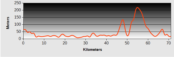 Xincheng to Cliff House Ride Profile