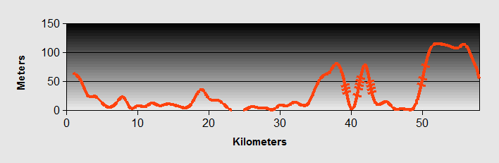 ste to Piran Ride Profile