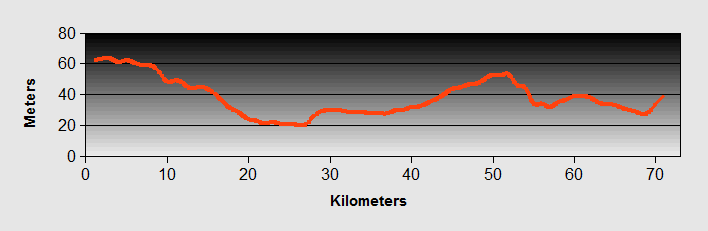 Verona to Vicenza Ride Profile