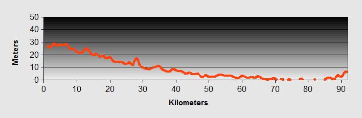 Vincenza to Sottomarina Ride Profile