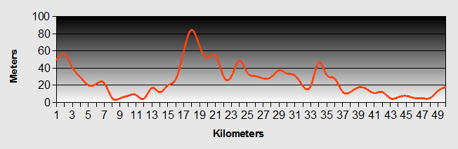 Auckland to Helensville Ride Profile