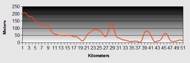 Kaikohe to Opononi Ride Profile