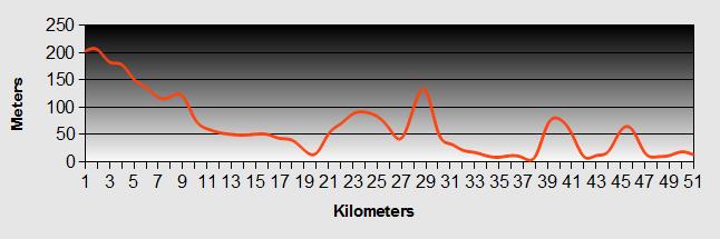 Kaikohe to Opononi Ride Profile