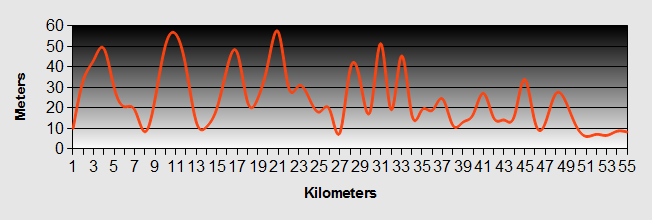 Oakura to Paihia Ride Profile