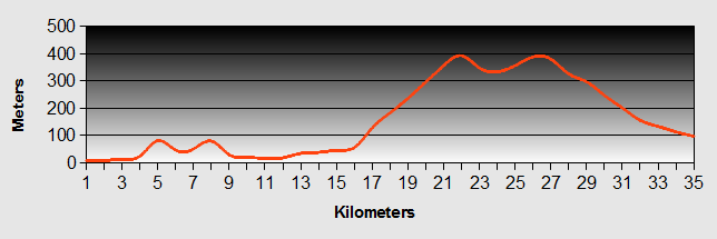 Opononi to Waipoua Forest Camp Ground Ride Profile