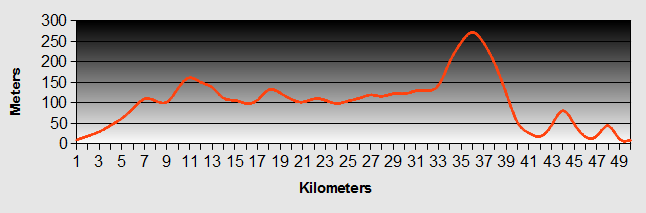 Whangerei to Oakura Bay Ride Profile