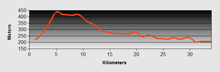 Como To Lecco Ride Profile