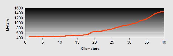 Fluelen To Andermatt Profile