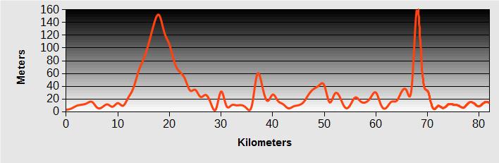 Sukumo to Shimanto Ride Profile