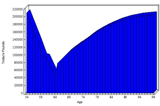 Capial Graph
