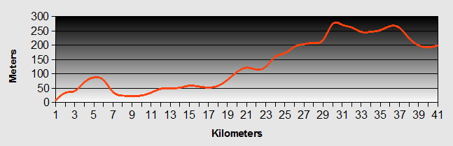 Paihia to Kaikohe Ride Profile